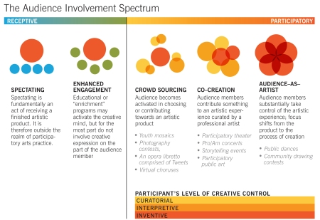 The Audience Involvement Spectrum.